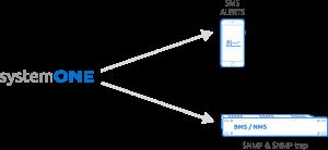 systemONE-wykorzystanie_danych_diagram